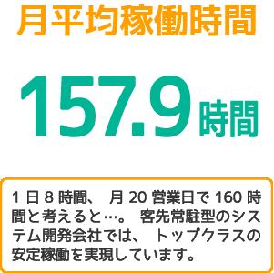月平均稼働時間157.9時間
