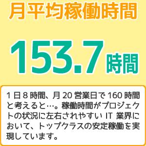 月平均稼働時間153.7時間