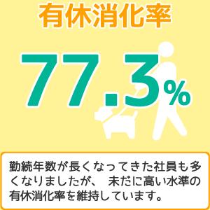 有給消化率77.3%