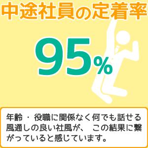 中途社員の定着率95%